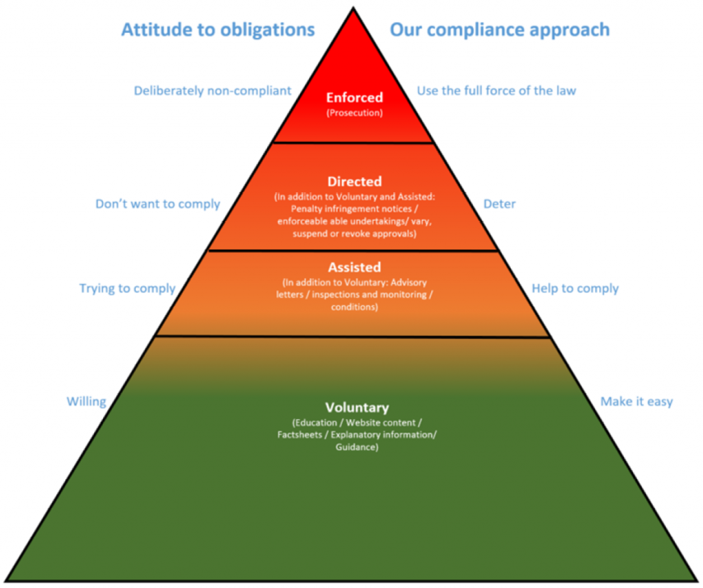 Vehicle Safety Operations compliance model from the Compliance and Enforcement Strategy 2021 – 2023, p.3